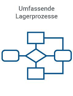 cube_telogs_umfassende_lagerprozesse